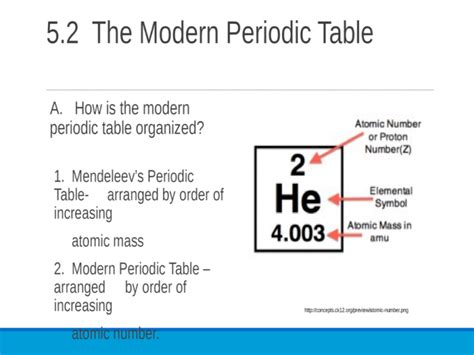 Modern periodic table is arranged by. 5.2 The Modern Periodic Table. A. How is the modern ...