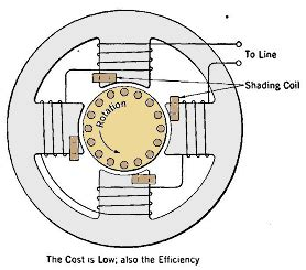 Shaded Pole Motor Wiring 3 Wire by Stator Rewind For 1929 Motor Electrical Engineering