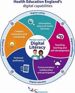 What Is Digital Literacy