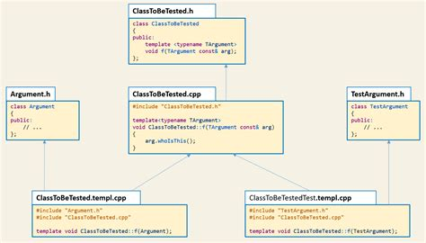 cpp template the quot extract interface quot refactoring at compile time fluent c