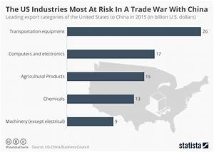 US Manufacturing Industries most affected by trade war ...