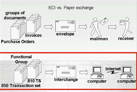 paper document transaction  electronic data interchange