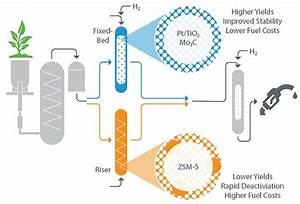 Advancements In Catalytic Fast Pyrolysis Give Biofuels A