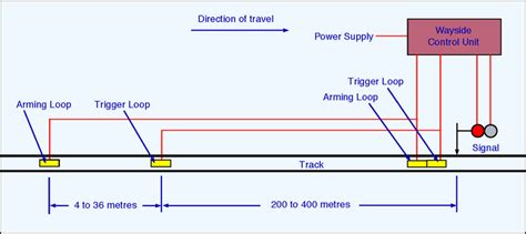 Train Protection The Railway Technical Website Prc
