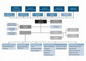 Organizational Chart  U2013 Department Of Physics