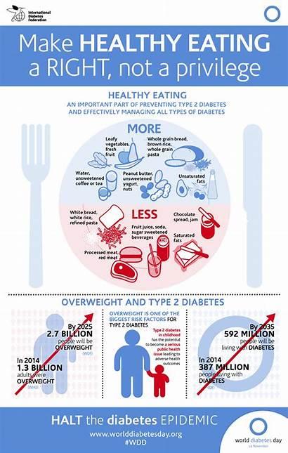 Diabetes Infographic Yogurt Awareness Prevent Nutrition Eating