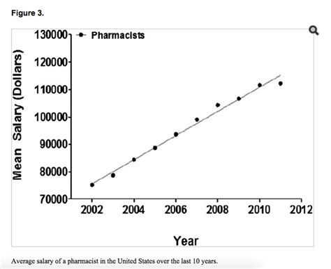 Types Of Pharmacy by 9 Best Graphs And Statistics Images On