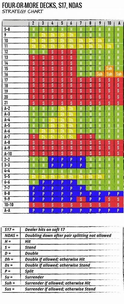 Blackjack Strategy Chart Charts Decks Strategies Ndas
