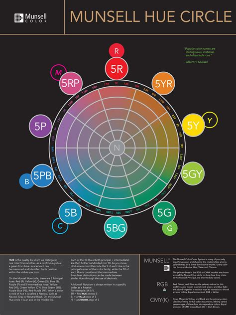 color system munsell hue circle poster munsell color system color