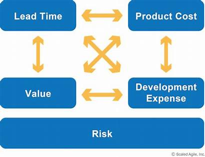 Economic Principle Decisions Figure Take Agile Framework
