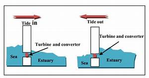 Basic Method Of Operation For Tidal Barrage  7  The Tidal