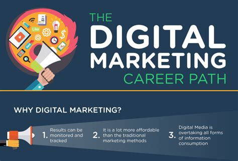 Digital Marketing Time Course by The Digital Marketing Career Path Infographic Visual
