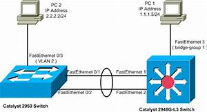 Etherchannel And Trunking Between Catalyst Layer 2