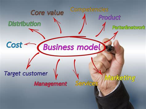 what is a business model the business plan lab the business plan shop