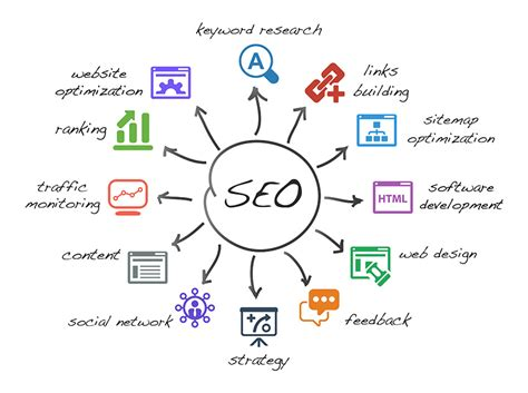 Seo Ranking Definition by The Best Definition Of Seo By Matt Cutts From