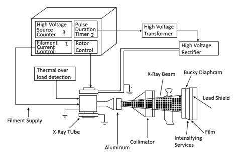 Rays Definition Block Diagram Working Ray