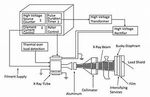 X Ray Machine Block Diagram Pdf