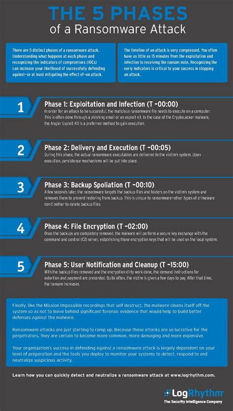 infographic   phases   ransomware attack