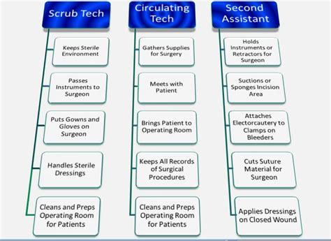 surgical technologist job description daily tasks
