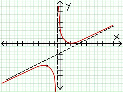 graph  rational function  steps  pictures