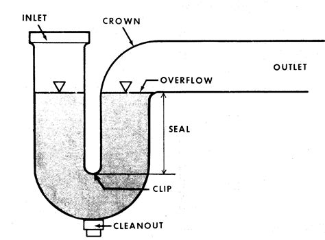 Kitchen Sink Air Gap File Ptrap Jpg Wikimedia Commons