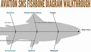 How To Use Fishbone Diagrams In Aviation Sms