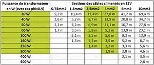 Section De Cable électrique : section de cable electrique pour alimenter une maison ~ Dailycaller-alerts.com Idées de Décoration
