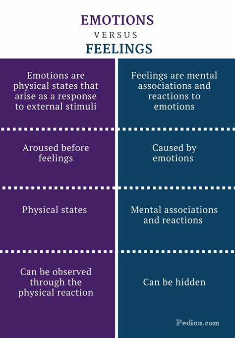 what s the difference between like and what is the difference between a quot feeling quot and an quot emotion quot