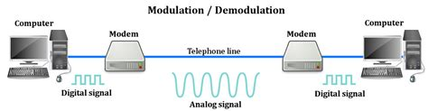 How Do Dsl Work Diagram by What Is A Modem What Does A Modem Do Scienceabc