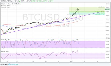 Bitcoin has been very volatile over the weekend, reaching as low as $13,000. Bitcoin Price Analysis 05/05/2017 -What's Up with that ...