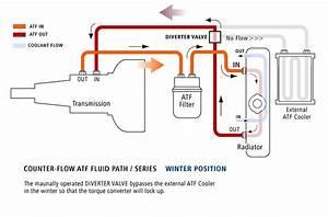 Transmission Cooler System For All Seasons