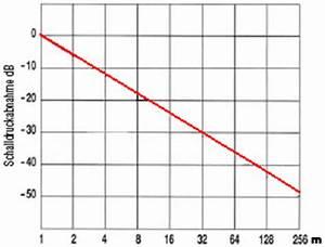 Entfernung Von Gewitter Berechnen : abnahme schallpegel schalldruckpegel in db durch entfernung daempfung distanz abstand apps ~ Themetempest.com Abrechnung