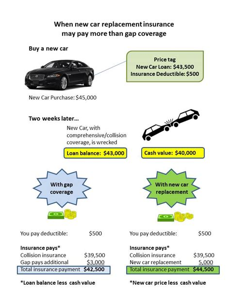 Get Gap Insurance for New and Leased Cars - Insurance.com