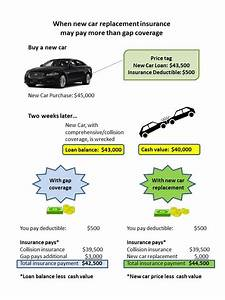 Univers Auto Gap : get gap insurance for new and leased cars ~ Gottalentnigeria.com Avis de Voitures