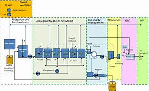 Process Flow Diagram For Full Scale Mbbr Wastewater Treatment Plant For