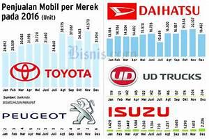 Triwulan I  2017  Mobil Astra Masih Merajai Pasar Otomotif