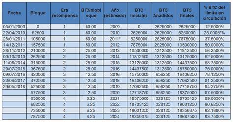 What happens to miners during halvings? ¿Qué es el halving Bitcoin y qué función tiene? | Bit2Me Academy