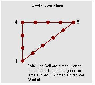 rechter winkel  bau bautechnik wikibooks sammlung