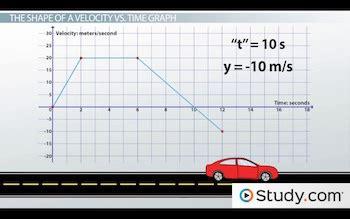 velocity  time graphs  describe motion video