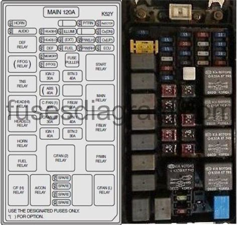 Kium Sorento Fuse Diagram by Fuse Box Kia Sorento