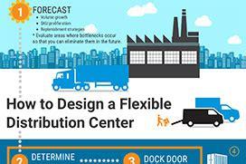 design  flexible distribution center datex