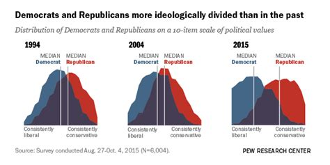 ideological gap widens    educated adults