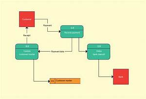 7 Best Flow Diagrams Images On Pinterest