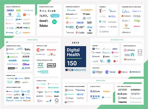 Browse the world health statistics visual summary. The 2019 Digital Health 150 At A Glance - CB Insights Research
