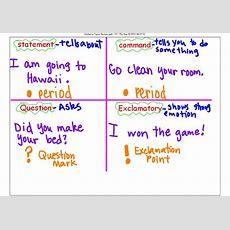Four Types Of Sentences Activities Types Of Sentences
