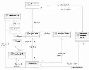Uml  Building An Srs Class Diagram  Too Complicated