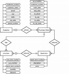 20 Best Entity Relationship Diagrams  Er Diagrams  Images