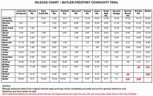 Pennsylvania Mileage Chart Butler Freeport Community Trail Freeport Pa To Butler Pa