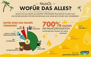 Welche Pflanze Produziert Am Meisten Sauerstoff : produkte mit palm l global 2000 ~ Frokenaadalensverden.com Haus und Dekorationen