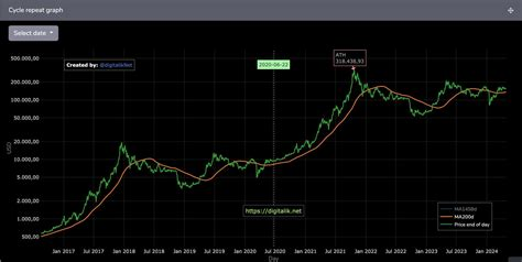 Bitcoin price hitting $100,000 to $200,000 in the next 12 months is becoming a quite common, if not conservative, prediction. Bitcoin Price To $318,500 By October 2021 According To This Model - Daily Bitcoin Report